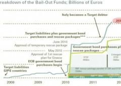 E intanto il prezzo per salvare l'euro sale a dismisura: oltre 2 trilioni