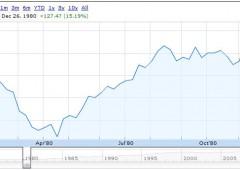 Borsa Usa: in vista rally in stile 1980