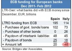 A secco di fondi Bce: scatta l'ora delle banche italiane