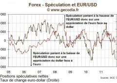 Speculazioni contro l'euro: da record