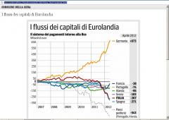 Eurozona, la grande fuga dei capitali