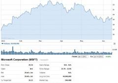 Futures Usa rallentano dopo scivolone indice manifatturiero NY