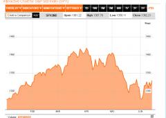 Wall Street sale, nonostante i brutti dati macro. Occhio alla Fed