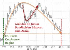 Wall Street recupera, nonostante il declassamento banche