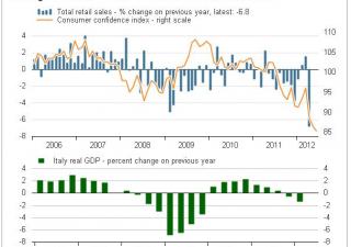 Il collasso dei consumi in un grafico