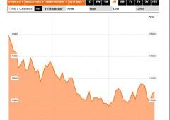 Borsa Milano: euforia per l'accordo Ue, vola +6,6%. Rialzo mai così forte da oltre 2 anni