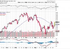 Wall Street: effetto Europa su indici Usa, Nasdaq +3,0%