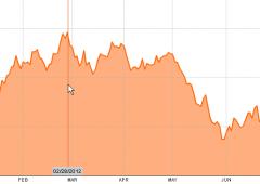 Borsa Milano chiude in rialzo. Sell sull'euro