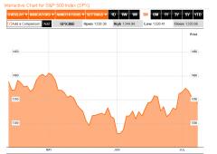 Wall Street debole: dalle minute della Fed non arriva l'aiuto sperato