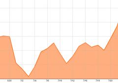 Borsa Milano, mini rimbalzo. La Bce dà una spinta all'euro