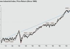 Il Dow Jones dal 1900 a oggi