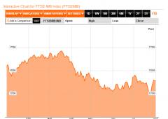 Borsa Milano crolla dopo Draghi: -4,64%. Spread sopra 500. Btp: 6,28%