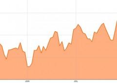 Wall Street in rialzo, ottimismo intervento Bce