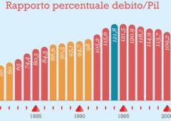 Debito Italia vola al 124% del Pil