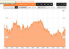 Borsa Milano torna sui livelli di inizio maggio