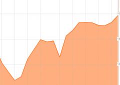 Borsa Milano chiude sopra 15.100, volano le banche