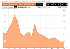 BlackRock aumenta esposizione sui BTP italiani
