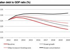Pil, debito pubblico, crisi occupazionale e tasse: l'Italia rischia di non avere accesso ai mercati