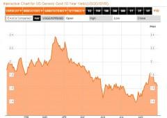 Wall Street incerta: miglioramento Pil alimenta le incognite sulla Fed