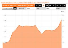 Borsa Milano oggi vivacchia