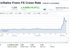 Borse Asia giu': incertezza Europa in attesa della Fed