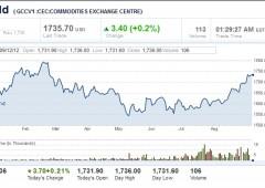 Borse Asia: Wen dà la spinta in attesa di Fed e Germania