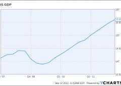 Crisi e recessione costate $12,8 trilioni agli Usa