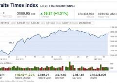 Azionario Asia: buon rialzo, riceve la spinta dalla Fed