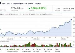 Azionario Asia: nuovi stimoli riaccendono speranze ripresa
