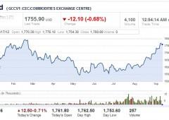 Azionario Asia: dubbi ripresa Stati Uniti e rischi Europa