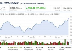 Borse Asia in rialzo: Nikkei trascinato da intervento BoJ