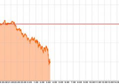 Borsa Milano, scrollone: -1,7%. Sell su banche