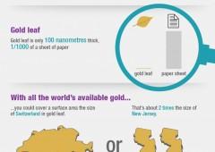Tutto l'oro nel mondo