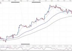 Valutario: rientra pericolo avversione al rischio, trattasi di prese di profitto
