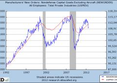 Wall Street continua a salire ma l'economia Usa è in semi recessione