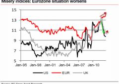 Eurozona: le cose migliorano? Indice miseria al record
