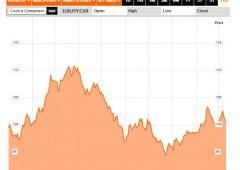 Forex: con la volatilità in atto, fidatevi dei livelli tecnici