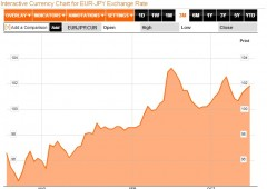 Mercati: euforia di breve periodo?
