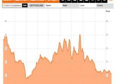 Borsa Milano in solido rialzo. Tonfo spread sotto 310 punti