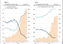 BTP Italia da record: offerta extra Usa maggiore di sempre