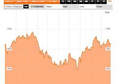 Borsa Milano in lieve rialzo dopo Pil Usa, giù le banche
