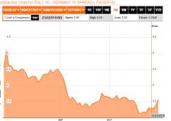 Borsa Milano in buon rialzo: male Fiat dopo i conti