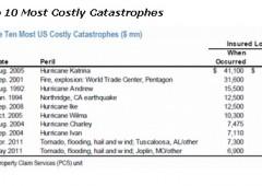Uragano Sandy: danni stimati per $50 miliardi, top 10 grandi disastri