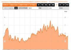 Borsa Milano positiva, ma Europa sotto stress