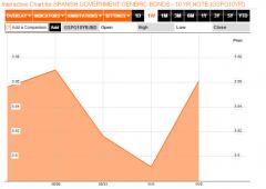 Borsa Milano chiude ai minimi, tassi BTP salgono al 5%