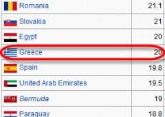 Il 20% dei greci vive sotto la soglia della povertà, peggio che in Iran