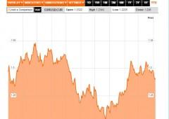 Borsa Milano -2,5%, alert Ue su Italia: riduzione debito è troppo lenta