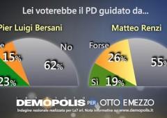 Elezioni: premier ideale? Monti tallonato da Renzi
