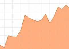 Borsa Milano chiude in calo, euro solido sopra $1,27