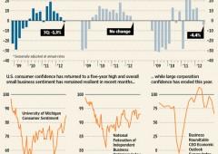 Paura del fiscal cliff: aziende Usa abbattono gli investimenti